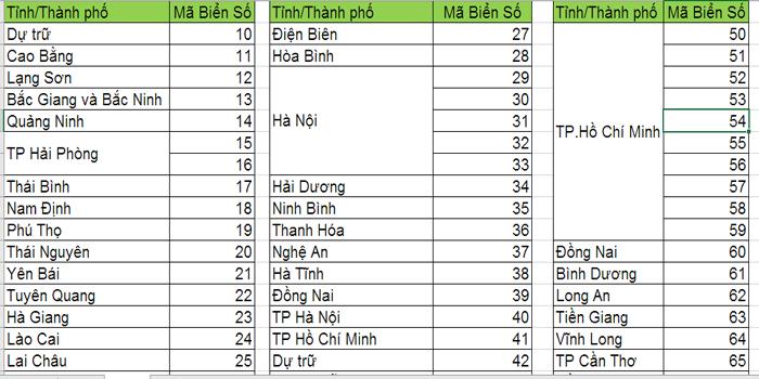 Thông tin Biển Số Xe Máy & Ô Tô các tỉnh thành Việt Nam mới nhất